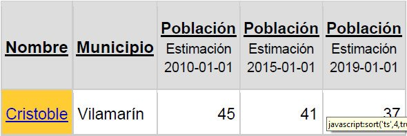 tabla poblacion cristoble